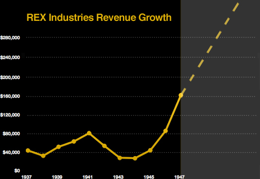 Revenue Growth at Rex Industries